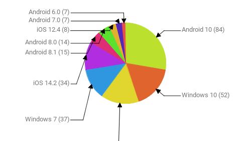 Операционные системы:  Android 10 - 84 Windows 10 - 52 Android 9 - 46 Windows 7 - 37 iOS 14.2 - 34 Android 8.1 - 15 Android 8.0 - 14 iOS 12.4 - 8 Android 7.0 - 7 Android 6.0 - 7