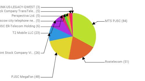 Провайдеры:  MTS PJSC - 84 Rostelecom - 51 PJSC MegaFon - 48 Public Joint Stock Company Vimpel-Communications - 26 T2 Mobile LLC - 23 JSC ER-Telecom Holding - 6 PJSC Moscow city telephone network - 5 Perspectiva Ltd. - 5 Joint Stock Company TransTeleCom - 5 CENTURYLINK-US-LEGACY-QWEST - 3