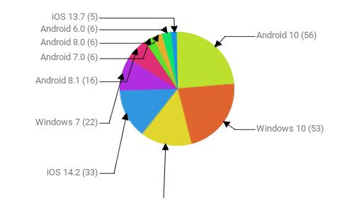 Операционные системы:  Android 10 - 56 Windows 10 - 53 Android 9 - 35 iOS 14.2 - 33 Windows 7 - 22 Android 8.1 - 16 Android 7.0 - 6 Android 8.0 - 6 Android 6.0 - 6 iOS 13.7 - 5