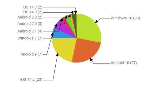 Операционные системы:  Windows 10 - 30 Android 10 - 27 iOS 14.2 - 23 Android 9 - 7 Windows 7 - 7 Android 8.1 - 4 Android 7.0 - 3 Android 8.0 - 2 iOS 14.0 - 2 iOS 14.3 - 2