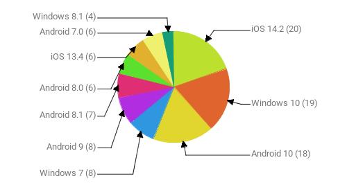 Операционные системы:  iOS 14.2 - 20 Windows 10 - 19 Android 10 - 18 Windows 7 - 8 Android 9 - 8 Android 8.1 - 7 Android 8.0 - 6 iOS 13.4 - 6 Android 7.0 - 6 Windows 8.1 - 4