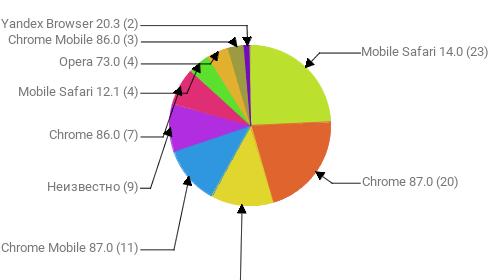 Браузеры, замеченные в скликивании:  Mobile Safari 14.0 - 23 Chrome 87.0 - 20 Yandex Browser 20.11 - 12 Chrome Mobile 87.0 - 11 Неизвестно - 9 Chrome 86.0 - 7 Mobile Safari 12.1 - 4 Opera 73.0 - 4 Chrome Mobile 86.0 - 3 Yandex Browser 20.3 - 2
