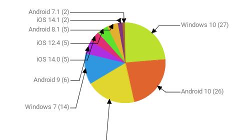 Операционные системы:  Windows 10 - 27 Android 10 - 26 iOS 14.2 - 23 Windows 7 - 14 Android 9 - 6 iOS 14.0 - 5 iOS 12.4 - 5 Android 8.1 - 5 iOS 14.1 - 2 Android 7.1 - 2
