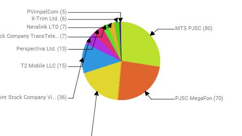 Провайдеры:  MTS PJSC - 80 PJSC MegaFon - 70 Rostelecom - 54 Public Joint Stock Company Vimpel-Communications - 36 T2 Mobile LLC - 15 Perspectiva Ltd. - 13 Joint Stock Company TransTeleCom - 7 Nevalink LTD - 7 X-Trim Ltd. - 6 PVimpelCom - 5