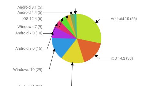 Операционные системы:  Android 10 - 56 iOS 14.2 - 33 Android 9 - 31 Windows 10 - 29 Android 8.0 - 15 Android 7.0 - 10 Windows 7 - 9 iOS 12.4 - 6 Android 4.4 - 5 Android 8.1 - 5