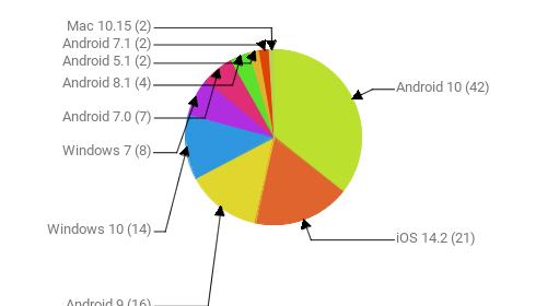 Операционные системы:  Android 10 - 42 iOS 14.2 - 21 Android 9 - 16 Windows 10 - 14 Windows 7 - 8 Android 7.0 - 7 Android 8.1 - 4 Android 5.1 - 2 Android 7.1 - 2 Mac 10.15 - 2