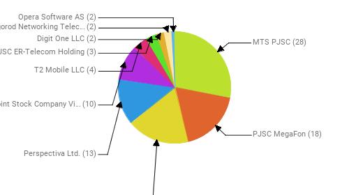 Провайдеры:  MTS PJSC - 28 PJSC MegaFon - 18 Rostelecom - 18 Perspectiva Ltd. - 13 Public Joint Stock Company Vimpel-Communications - 10 T2 Mobile LLC - 4 JSC ER-Telecom Holding - 3 Digit One LLC - 2 LLC Belgorod Networking Telecommunication Company - 2 Opera Software AS - 2