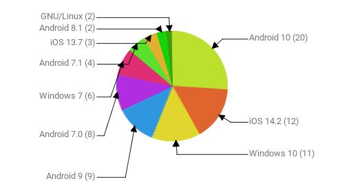 Операционные системы:  Android 10 - 20 iOS 14.2 - 12 Windows 10 - 11 Android 9 - 9 Android 7.0 - 8 Windows 7 - 6 Android 7.1 - 4 iOS 13.7 - 3 Android 8.1 - 2 GNU/Linux - 2
