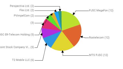 Провайдеры:  PJSC MegaFon - 12 Rostelecom - 12 MTS PJSC - 12 T2 Mobile LLC - 6 Public Joint Stock Company Vimpel-Communications - 5 JSC ER-Telecom Holding - 5  - 3 PVimpelCom - 2 Flex Ltd. - 2 Perspectiva Ltd. - 2