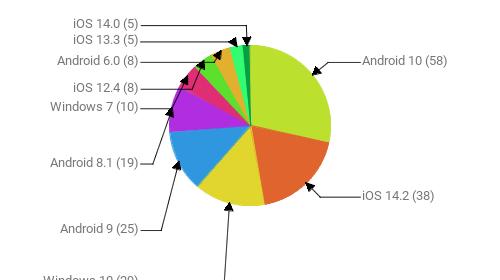 Операционные системы:  Android 10 - 58 iOS 14.2 - 38 Windows 10 - 29 Android 9 - 25 Android 8.1 - 19 Windows 7 - 10 iOS 12.4 - 8 Android 6.0 - 8 iOS 13.3 - 5 iOS 14.0 - 5
