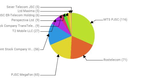 Провайдеры:  MTS PJSC - 116 Rostelecom - 71 PJSC MegaFon - 65 Public Joint Stock Company Vimpel-Communications - 56 T2 Mobile LLC - 27 Joint Stock Company TransTeleCom - 9 Perspectiva Ltd. - 9 JSC ER-Telecom Holding - 6 Ltd Maxima - 5 Sever Telecom JSC - 5