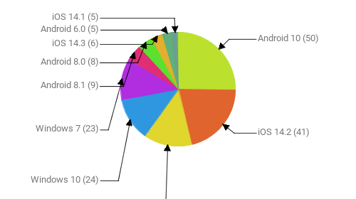 Операционные системы:  Android 10 - 50 iOS 14.2 - 41 Android 9 - 27 Windows 10 - 24 Windows 7 - 23 Android 8.1 - 9 Android 8.0 - 8 iOS 14.3 - 6 Android 6.0 - 5 iOS 14.1 - 5