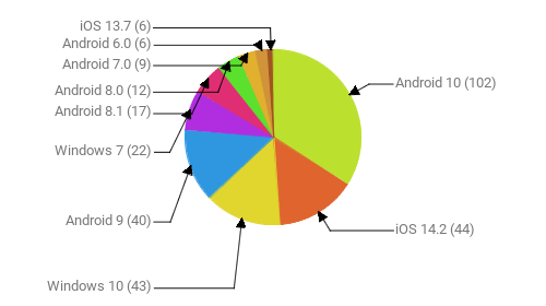 Операционные системы:  Android 10 - 102 iOS 14.2 - 44 Windows 10 - 43 Android 9 - 40 Windows 7 - 22 Android 8.1 - 17 Android 8.0 - 12 Android 7.0 - 9 Android 6.0 - 6 iOS 13.7 - 6