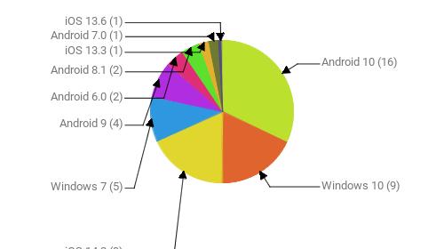 Операционные системы:  Android 10 - 16 Windows 10 - 9 iOS 14.2 - 9 Windows 7 - 5 Android 9 - 4 Android 6.0 - 2 Android 8.1 - 2 iOS 13.3 - 1 Android 7.0 - 1 iOS 13.6 - 1