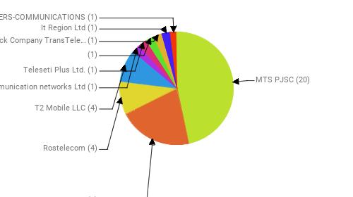 Провайдеры:  MTS PJSC - 20 PJSC MegaFon - 9 Rostelecom - 4 T2 Mobile LLC - 4 Telecommunication networks Ltd - 1 Teleseti Plus Ltd. - 1  - 1 Joint Stock Company TransTeleCom - 1 It Region Ltd - 1 ROGERS-COMMUNICATIONS - 1