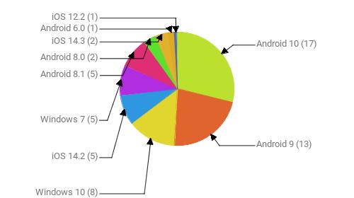 Операционные системы:  Android 10 - 17 Android 9 - 13 Windows 10 - 8 iOS 14.2 - 5 Windows 7 - 5 Android 8.1 - 5 Android 8.0 - 2 iOS 14.3 - 2 Android 6.0 - 1 iOS 12.2 - 1