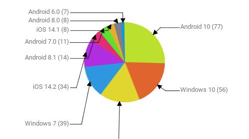 Операционные системы:  Android 10 - 77 Windows 10 - 56 Android 9 - 49 Windows 7 - 39 iOS 14.2 - 34 Android 8.1 - 14 Android 7.0 - 11 iOS 14.1 - 8 Android 8.0 - 8 Android 6.0 - 7
