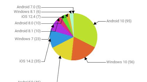Операционные системы:  Android 10 - 95 Windows 10 - 56 Android 9 - 46 iOS 14.2 - 35 Windows 7 - 23 Android 8.1 - 10 Android 8.0 - 10 iOS 12.4 - 7 Windows 8.1 - 6 Android 7.0 - 5