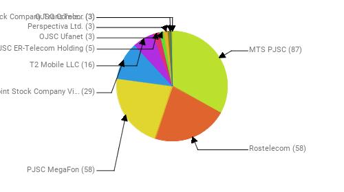 Провайдеры:  MTS PJSC - 87 Rostelecom - 58 PJSC MegaFon - 58 Public Joint Stock Company Vimpel-Communications - 29 T2 Mobile LLC - 16 JSC ER-Telecom Holding - 5 OJSC Ufanet - 3 Perspectiva Ltd. - 3 Joint Stock Company TransTeleCom - 3 OJSC Comcor - 3