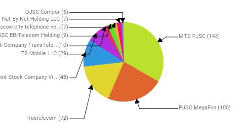 Провайдеры:  MTS PJSC - 143 PJSC MegaFon - 100 Rostelecom - 72 Public Joint Stock Company Vimpel-Communications - 48 T2 Mobile LLC - 29 Joint Stock Company TransTeleCom - 10 JSC ER-Telecom Holding - 9 PJSC Moscow city telephone network - 7 Net By Net Holding LLC - 7 OJSC Comcor - 6