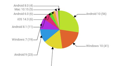 Операционные системы:  Android 10 - 56 Windows 10 - 41 iOS 14.2 - 33 Android 9 - 23 Windows 7 - 19 Android 8.1 - 11 iOS 14.3 - 6 Android 6.0 - 6 Mac 10.15 - 5 Android 8.0 - 4