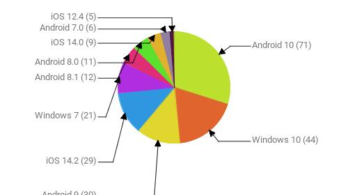Операционные системы:  Android 10 - 71 Windows 10 - 44 Android 9 - 30 iOS 14.2 - 29 Windows 7 - 21 Android 8.1 - 12 Android 8.0 - 11 iOS 14.0 - 9 Android 7.0 - 6 iOS 12.4 - 5