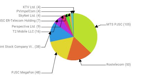 Провайдеры:  MTS PJSC - 105 Rostelecom - 50 PJSC MegaFon - 48 Public Joint Stock Company Vimpel-Communications - 38 T2 Mobile LLC - 16 Perspectiva Ltd. - 9 JSC ER-Telecom Holding - 7 SkyNet Ltd. - 4 PVimpelCom - 4 KTV Ltd. - 4
