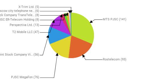 Провайдеры:  MTS PJSC - 141 Rostelecom - 93 PJSC MegaFon - 76 Public Joint Stock Company Vimpel-Communications - 56 T2 Mobile LLC - 47 Perspectiva Ltd. - 13 JSC ER-Telecom Holding - 8 Joint Stock Company TransTeleCom - 8 PJSC Moscow city telephone network - 6 X-Trim Ltd. - 5