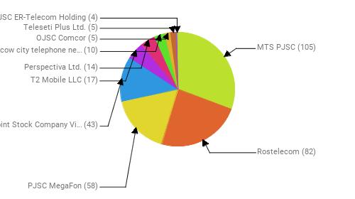 Провайдеры:  MTS PJSC - 105 Rostelecom - 82 PJSC MegaFon - 58 Public Joint Stock Company Vimpel-Communications - 43 T2 Mobile LLC - 17 Perspectiva Ltd. - 14 PJSC Moscow city telephone network - 10 OJSC Comcor - 5 Teleseti Plus Ltd. - 5 JSC ER-Telecom Holding - 4
