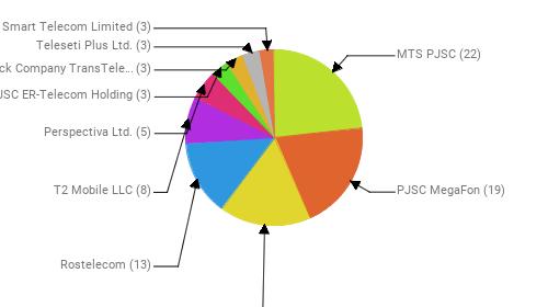 Провайдеры:  MTS PJSC - 22 PJSC MegaFon - 19 Public Joint Stock Company Vimpel-Communications - 16 Rostelecom - 13 T2 Mobile LLC - 8 Perspectiva Ltd. - 5 JSC ER-Telecom Holding - 3 Joint Stock Company TransTeleCom - 3 Teleseti Plus Ltd. - 3 Smart Telecom Limited - 3
