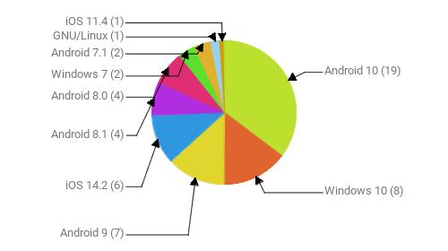 Операционные системы:  Android 10 - 19 Windows 10 - 8 Android 9 - 7 iOS 14.2 - 6 Android 8.1 - 4 Android 8.0 - 4 Windows 7 - 2 Android 7.1 - 2 GNU/Linux - 1 iOS 11.4 - 1