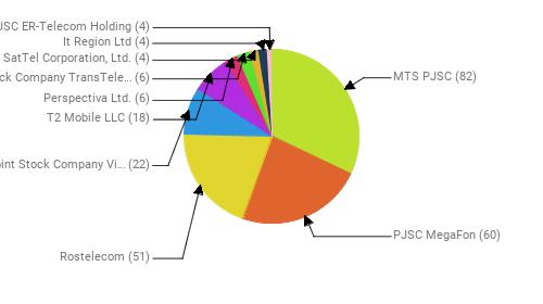 Провайдеры:  MTS PJSC - 82 PJSC MegaFon - 60 Rostelecom - 51 Public Joint Stock Company Vimpel-Communications - 22 T2 Mobile LLC - 18 Perspectiva Ltd. - 6 Joint Stock Company TransTeleCom - 6 SatTel Corporation, Ltd. - 4 It Region Ltd - 4 JSC ER-Telecom Holding - 4