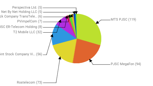 Провайдеры:  MTS PJSC - 119 PJSC MegaFon - 94 Rostelecom - 73 Public Joint Stock Company Vimpel-Communications - 56 T2 Mobile LLC - 32 JSC ER-Telecom Holding - 8 PVimpelCom - 7 Joint Stock Company TransTeleCom - 6 Net By Net Holding LLC - 5 Perspectiva Ltd. - 5