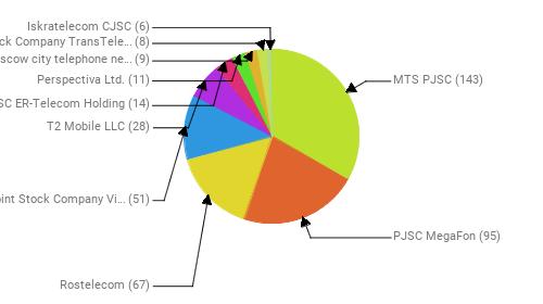 Провайдеры:  MTS PJSC - 143 PJSC MegaFon - 95 Rostelecom - 67 Public Joint Stock Company Vimpel-Communications - 51 T2 Mobile LLC - 28 JSC ER-Telecom Holding - 14 Perspectiva Ltd. - 11 PJSC Moscow city telephone network - 9 Joint Stock Company TransTeleCom - 8 Iskratelecom CJSC - 6