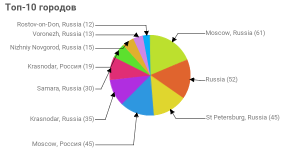 Топ-10 городов:  Moscow, Russia - 61 Russia - 52 St Petersburg, Russia - 45 Moscow, Россия - 45 Krasnodar, Russia - 35 Samara, Russia - 30 Krasnodar, Россия - 19 Nizhniy Novgorod, Russia - 15 Voronezh, Russia - 13 Rostov-on-Don, Russia - 12