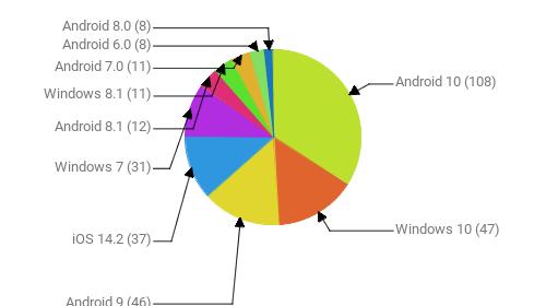 Операционные системы:  Android 10 - 108 Windows 10 - 47 Android 9 - 46 iOS 14.2 - 37 Windows 7 - 31 Android 8.1 - 12 Windows 8.1 - 11 Android 7.0 - 11 Android 6.0 - 8 Android 8.0 - 8