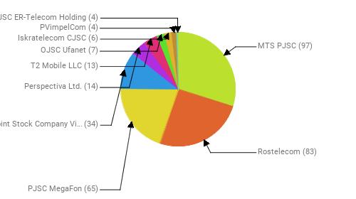 Провайдеры:  MTS PJSC - 97 Rostelecom - 83 PJSC MegaFon - 65 Public Joint Stock Company Vimpel-Communications - 34 Perspectiva Ltd. - 14 T2 Mobile LLC - 13 OJSC Ufanet - 7 Iskratelecom CJSC - 6 PVimpelCom - 4 JSC ER-Telecom Holding - 4
