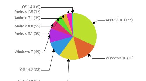 Операционные системы:  Android 10 - 156 Windows 10 - 70 Android 9 - 67 iOS 14.2 - 53 Windows 7 - 49 Android 8.1 - 30 Android 8.0 - 23 Android 7.1 - 19 Android 7.0 - 17 iOS 14.3 - 9