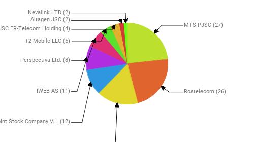 Провайдеры:  MTS PJSC - 27 Rostelecom - 26 PJSC MegaFon - 19 Public Joint Stock Company Vimpel-Communications - 12 IWEB-AS - 11 Perspectiva Ltd. - 8 T2 Mobile LLC - 5 JSC ER-Telecom Holding - 4 Altagen JSC - 2 Nevalink LTD - 2