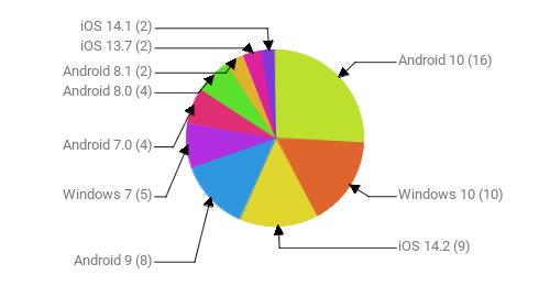 Операционные системы:  Android 10 - 16 Windows 10 - 10 iOS 14.2 - 9 Android 9 - 8 Windows 7 - 5 Android 7.0 - 4 Android 8.0 - 4 Android 8.1 - 2 iOS 13.7 - 2 iOS 14.1 - 2