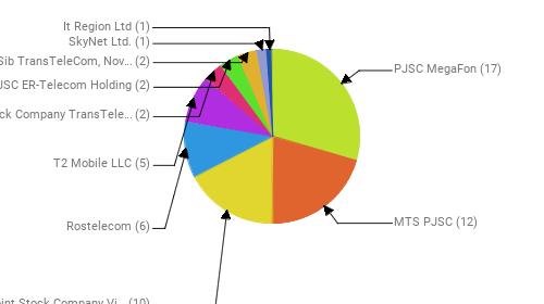 Провайдеры:  PJSC MegaFon - 17 MTS PJSC - 12 Public Joint Stock Company Vimpel-Communications - 10 Rostelecom - 6 T2 Mobile LLC - 5 Joint Stock Company TransTeleCom - 2 JSC ER-Telecom Holding - 2 JSC Zap-Sib TransTeleCom, Novosibirsk - 2 SkyNet Ltd. - 1 It Region Ltd - 1