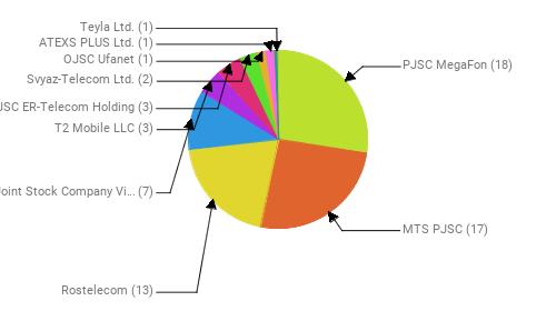 Провайдеры:  PJSC MegaFon - 18 MTS PJSC - 17 Rostelecom - 13 Public Joint Stock Company Vimpel-Communications - 7 T2 Mobile LLC - 3 JSC ER-Telecom Holding - 3 Svyaz-Telecom Ltd. - 2 OJSC Ufanet - 1 ATEXS PLUS Ltd. - 1 Teyla Ltd. - 1
