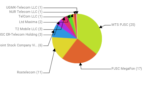 Провайдеры:  MTS PJSC - 25 PJSC MegaFon - 17 Rostelecom - 11 Public Joint Stock Company Vimpel-Communications - 6 JSC ER-Telecom Holding - 3 T2 Mobile LLC - 3 Ltd Maxima - 2 TelCom LLC - 1 NUR Telecom LLC - 1 UGMK-Telecom LLC - 1