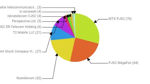 Провайдеры:  MTS PJSC - 76 PJSC MegaFon - 64 Rostelecom - 52 Public Joint Stock Company Vimpel-Communications - 27 T2 Mobile LLC - 21 JSC ER-Telecom Holding - 6 Perspectiva Ltd. - 5 Iskratelecom CJSC - 4 Ic-voronezh - 4 Ivanteevskie telecommunicacii Ltd - 3