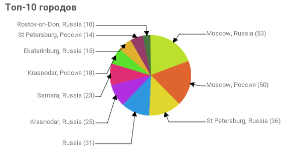 Топ-10 городов:  Moscow, Russia - 53 Moscow, Россия - 50 St Petersburg, Russia - 36 Russia - 31 Krasnodar, Russia - 25 Samara, Russia - 23 Krasnodar, Россия - 18 Ekaterinburg, Russia - 15 St Petersburg, Россия - 14 Rostov-on-Don, Russia - 10
