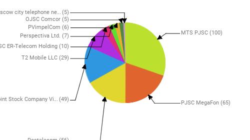 Провайдеры:  MTS PJSC - 100 PJSC MegaFon - 65 Rostelecom - 56 Public Joint Stock Company Vimpel-Communications - 49 T2 Mobile LLC - 29 JSC ER-Telecom Holding - 10 Perspectiva Ltd. - 7 PVimpelCom - 6 OJSC Comcor - 5 PJSC Moscow city telephone network - 5
