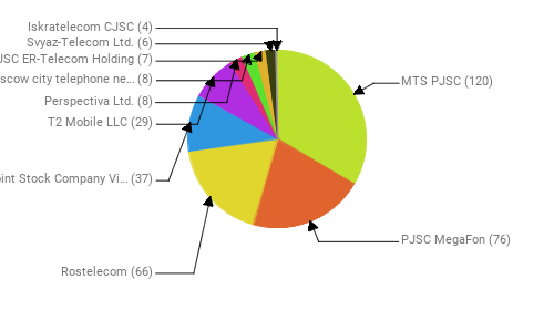 Провайдеры:  MTS PJSC - 120 PJSC MegaFon - 76 Rostelecom - 66 Public Joint Stock Company Vimpel-Communications - 37 T2 Mobile LLC - 29 Perspectiva Ltd. - 8 PJSC Moscow city telephone network - 8 JSC ER-Telecom Holding - 7 Svyaz-Telecom Ltd. - 6 Iskratelecom CJSC - 4