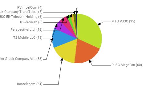 Провайдеры:  MTS PJSC - 95 PJSC MegaFon - 60 Rostelecom - 51 Public Joint Stock Company Vimpel-Communications - 38 T2 Mobile LLC - 18 Perspectiva Ltd. - 16 Ic-voronezh - 6 JSC ER-Telecom Holding - 6 Joint Stock Company TransTeleCom - 5 PVimpelCom - 4