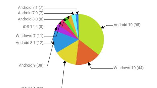 Операционные системы:  Android 10 - 95 Windows 10 - 44 iOS 14.2 - 39 Android 9 - 38 Android 8.1 - 12 Windows 7 - 11 iOS 12.4 - 8 Android 8.0 - 8 Android 7.0 - 7 Android 7.1 - 7
