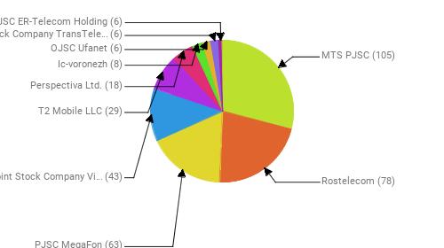 Провайдеры:  MTS PJSC - 105 Rostelecom - 78 PJSC MegaFon - 63 Public Joint Stock Company Vimpel-Communications - 43 T2 Mobile LLC - 29 Perspectiva Ltd. - 18 Ic-voronezh - 8 OJSC Ufanet - 6 Joint Stock Company TransTeleCom - 6 JSC ER-Telecom Holding - 6